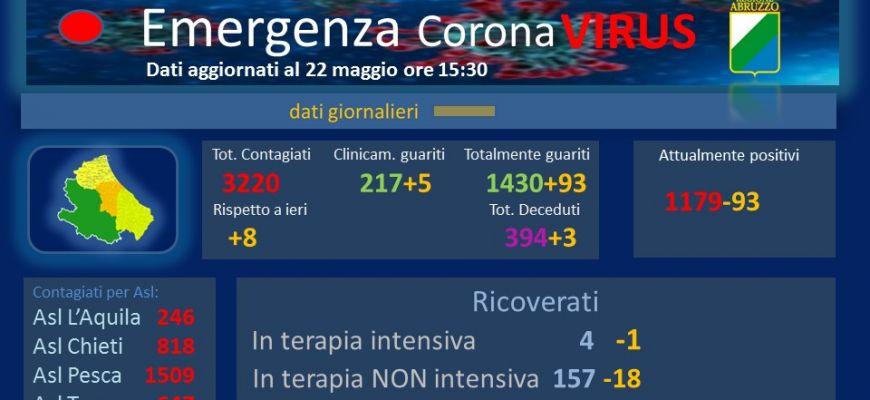 Coronavirus: Abruzzo, dati aggiornati al 22 maggio.