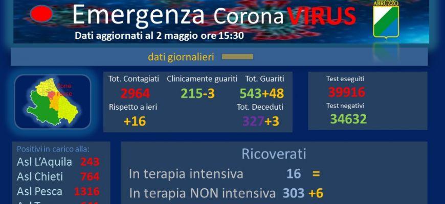 Coronavirus: Abruzzo, dati aggiornati al 2 maggio.