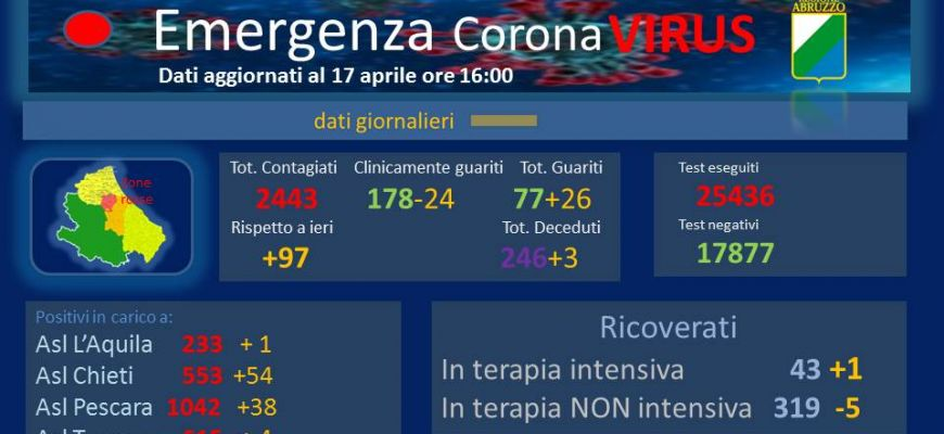 Coronavirus: Abruzzo, dati aggiornati al 17 aprile.