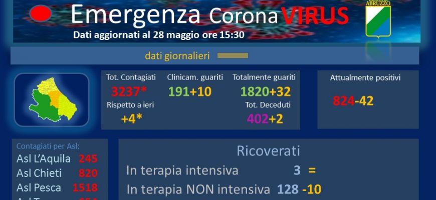 Coronavirus: Abruzzo, dati aggiornati al 28 maggio.