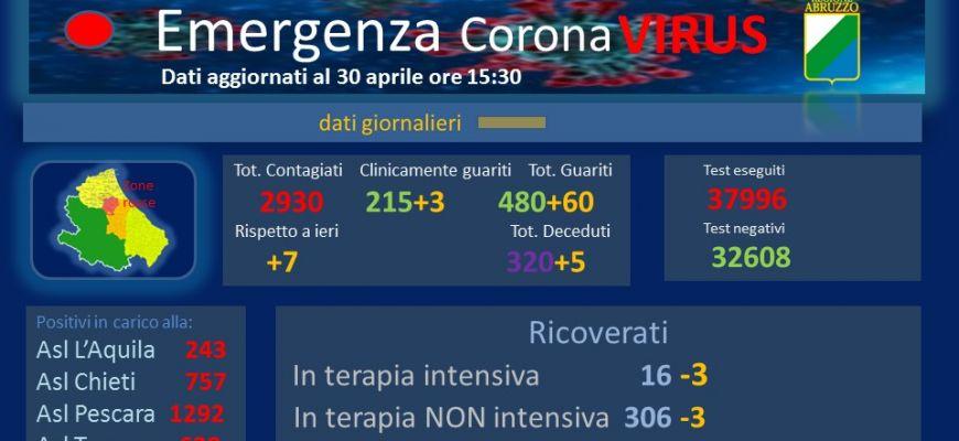 Coronavirus: Abruzzo, dati aggiornati al 30 aprile.