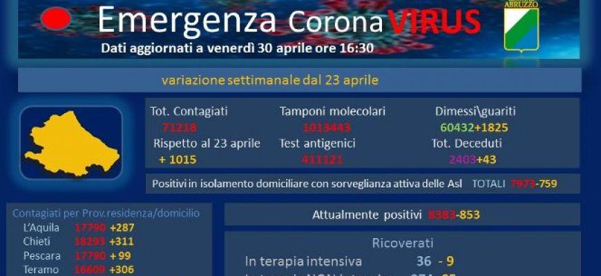 COVID 19-DATI AGGIORNATI AL 30 APRILE