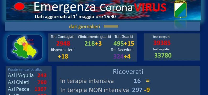 Coronavirus: Abruzzo, dati aggiornati al 1° maggio.