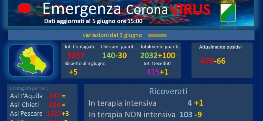 Coronavirus: Abruzzo, dati aggiornati al 5 giugno.