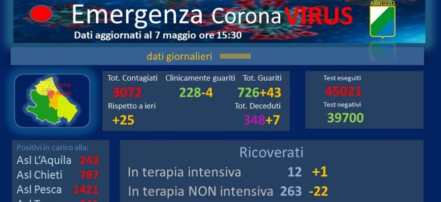 Coronavirus: Abruzzo, dati aggiornati al 7 maggio.