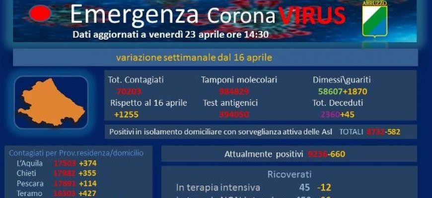 COVID 19-DATI AGGIORNATI AL 23 APRILE