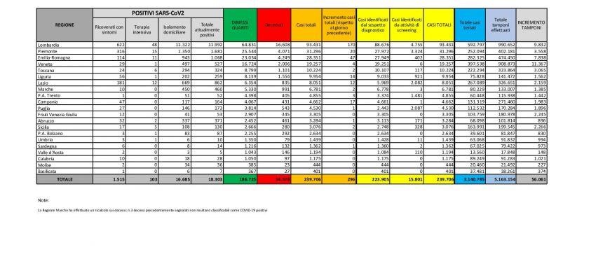 CORONAVIRUS Italia: dati aggiornati al 25 giugno 2020. In Abruzzo un solo nuovo caso.