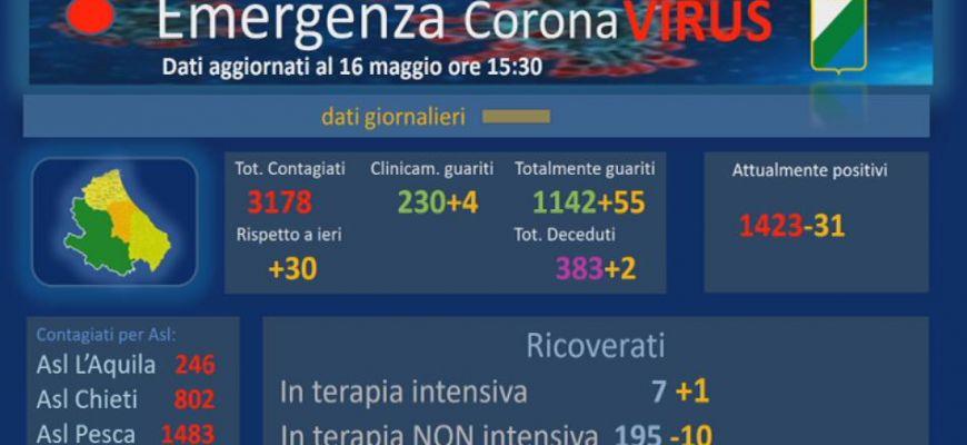 Coronavirus: Abruzzo, dati aggiornati al 16 maggio.
