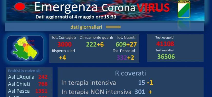 Coronavirus: Abruzzo, dati aggiornati al 4 maggio.
