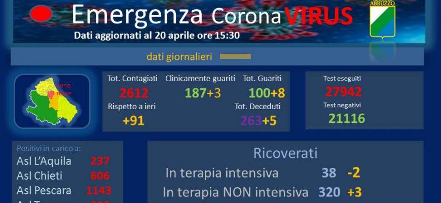 Coronavirus: Abruzzo, dati aggiornati al 20 aprile.