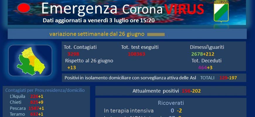 Coronavirus: Abruzzo, dati aggiornati al 3 luglio. Oggi 6 nuovi casi positivi