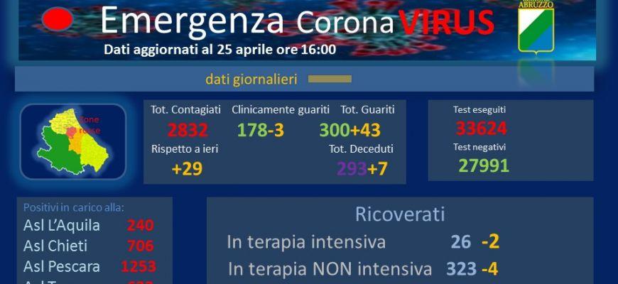 Coronavirus: Abruzzo, dati aggiornati al 25 aprile.