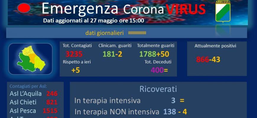 Coronavirus: Abruzzo, dati aggiornati al 27 maggio