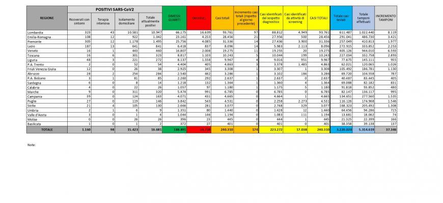 Coronavirus Italia: dati aggiornati al 28 giugno 2020. Abruzzo un solo caso positivo.