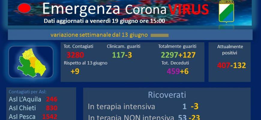 Coronavirus: Abruzzo, dati aggiornati al 19 giugno.