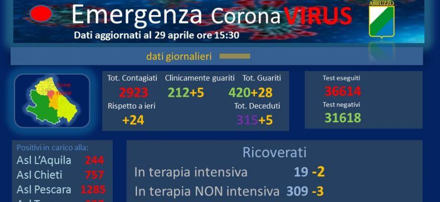 Coronavirus: Abruzzo, dati aggiornati al 29 aprile.