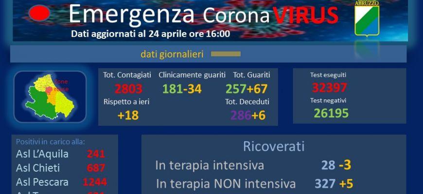 Coronavirus: Abruzzo, dati aggiornati al 24 aprile.