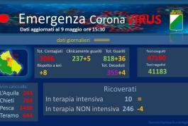 Coronavirus: Abruzzo, dati aggiornati al 9 maggio.
