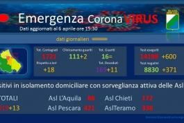 Coronavirus: Abruzzo, dati aggiornati al 6 aprile.