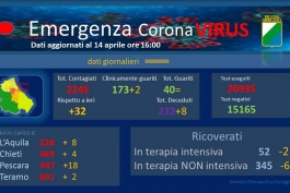 Coronavirus: Abruzzo, dati aggiornati al 14 aprile.