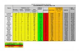 Coronavirus Italia: dati aggiornati al 21 giugno 2020. Abruzzo nessun caso positivo.