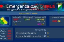 Coronavirus: Abruzzo, dati aggiornati al 25 maggio.