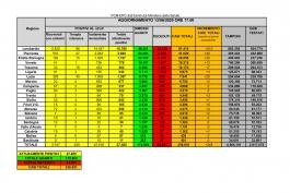 CORONAVIRUS Italia: dati aggiornati al 13 giugno 2020