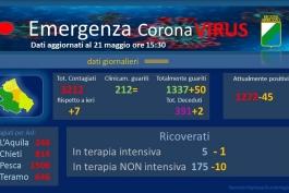 Coronavirus: Abruzzo, dati aggiornati al 21 maggio.