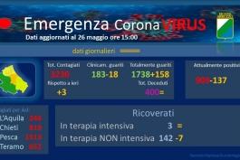 Coronavirus: Abruzzo, dati aggiornati al 26 maggio.
