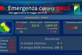 Coronavirus: Abruzzo, dati aggiornati al 23 maggio.