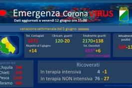 Coronavirus: Abruzzo, dati aggiornati al 12 giugno.