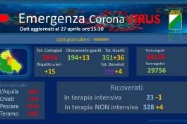 Coronavirus: Abruzzo, dati aggiornati al 27 aprile.