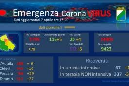Coronavirus: Abruzzo, dati aggiornati al 7 aprile.