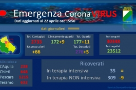 Coronavirus: Abruzzo, dati aggiornati al 22 aprile.