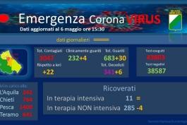Coronavirus: Abruzzo, dati aggiornati al 6 maggio.