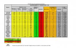 CORONAVIRUS Italia: dati aggiornati al 17 giugno 2020. In Abruzzo 2 nuovi casi.