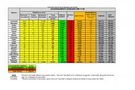 CORONAVIRUS Italia: dati aggiornati al 20 giugno 2020. In Abruzzo un solo nuovo caso.