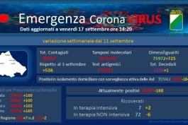 Coronavirus Abruzzo, dati aggiornati al 17 settembre.