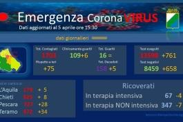 Coronavirus: Abruzzo, dati aggiornati al 5 aprile.