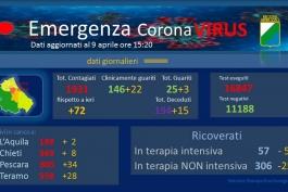 Coronavirus: Abruzzo, dati aggiornati al 9 aprile.