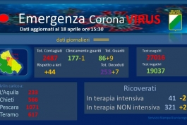 Coronavirus: Abruzzo, dati aggiornati al 18 aprile.