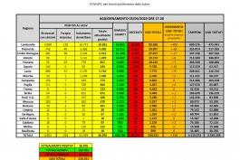 CORONAVIRUS Italia: dati aggiornati al 6 giugno 2020