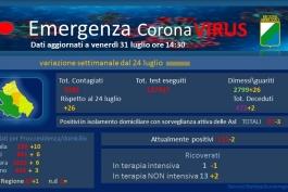 Coronavirus: Abruzzo, dati aggiornati al 31 luglio. Oggi 5 nuovi casi positivi