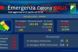 Coronavirus: Abruzzo, dati aggiornati al 21 aprile.