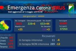 Coronavirus: Abruzzo, dati aggiornati al 5 maggio.