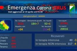 Coronavirus: Abruzzo, dati aggiornati al 19 aprile.