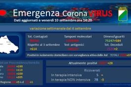 Coronavirus Abruzzo, dati aggiornati al 10 settembre.