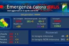 Coronavirus: Abruzzo, dati aggiornati al 15 aprile.