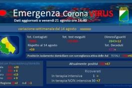 Coronavirus: Abruzzo, dati aggiornati al 21 agosto