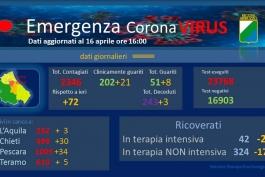 Coronavirus: Abruzzo, dati aggiornati al 16 aprile.